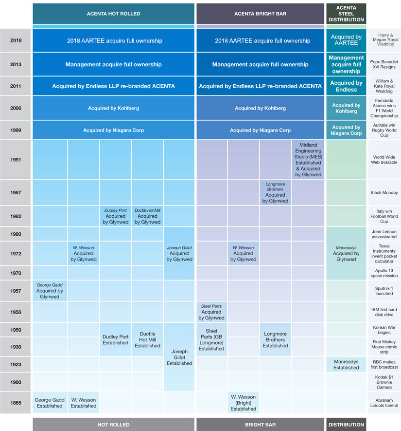 Acenta corporate timeline and history